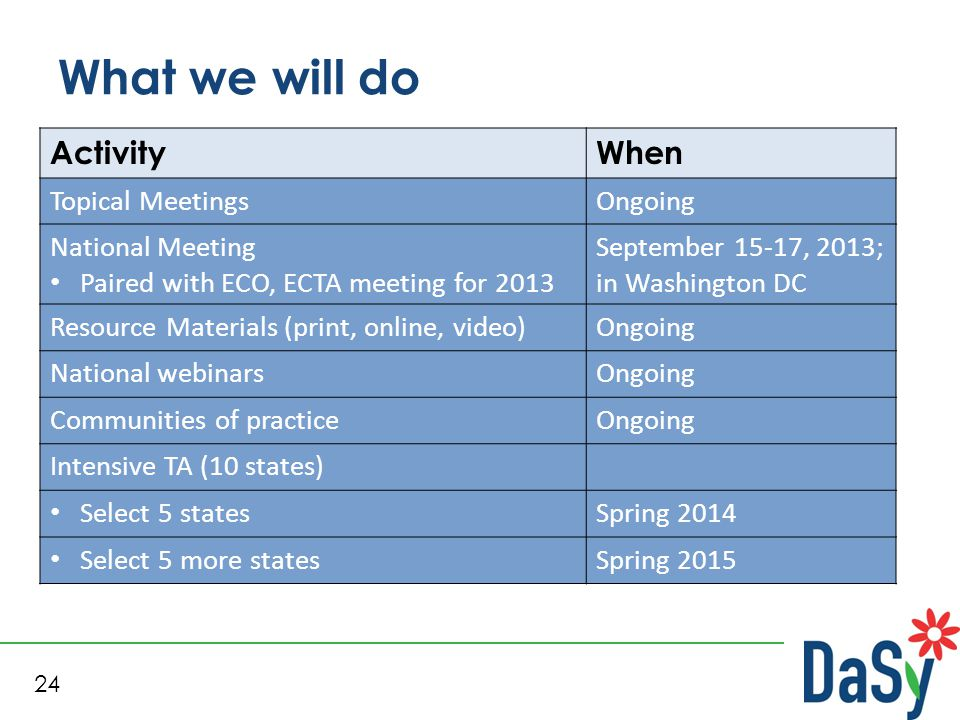 24 What we will do ActivityWhen Topical MeetingsOngoing National Meeting Paired with ECO, ECTA meeting for 2013 September 15-17, 2013; in Washington D