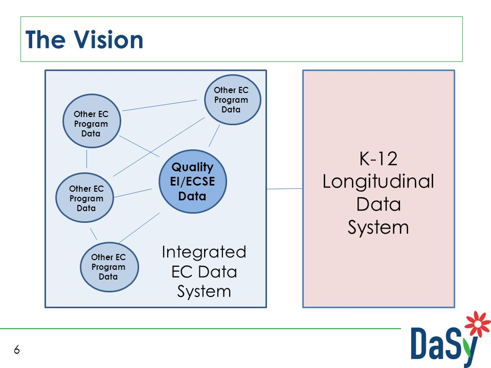 6 The Vision K-12 Longitudinal Data System Integrated EC Data System Quality EI/ECSE Data Other EC Program Data Other EC Program Data Other EC Program Data Other EC Program Data