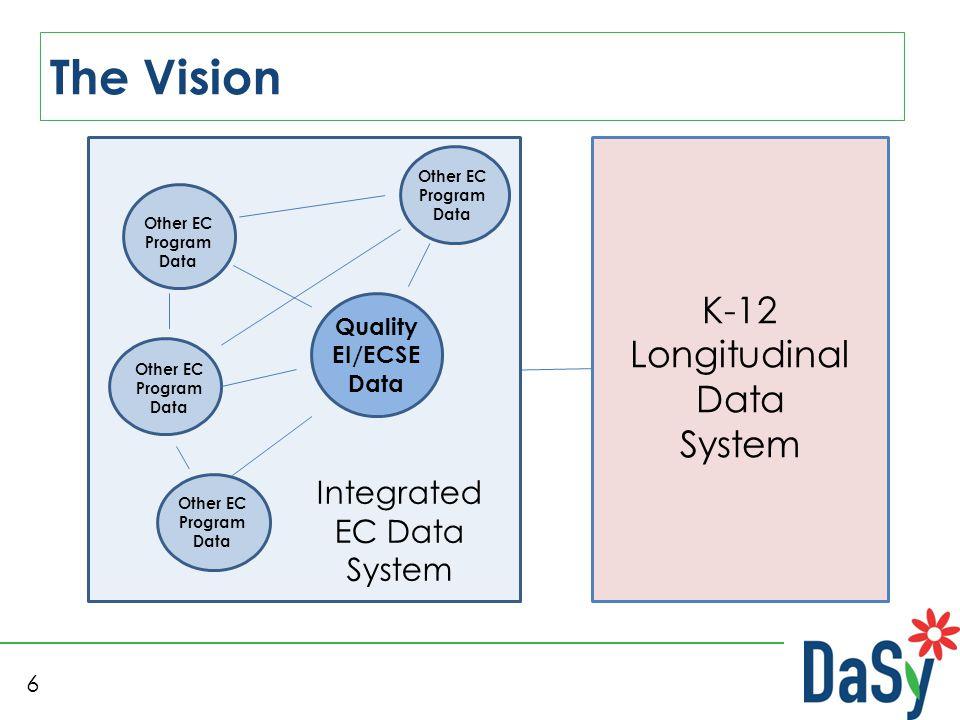 6 The Vision K-12 Longitudinal Data System Integrated EC Data System Quality EI/ECSE Data Other EC Program Data Other EC Program Data Other EC Program Data Other EC Program Data