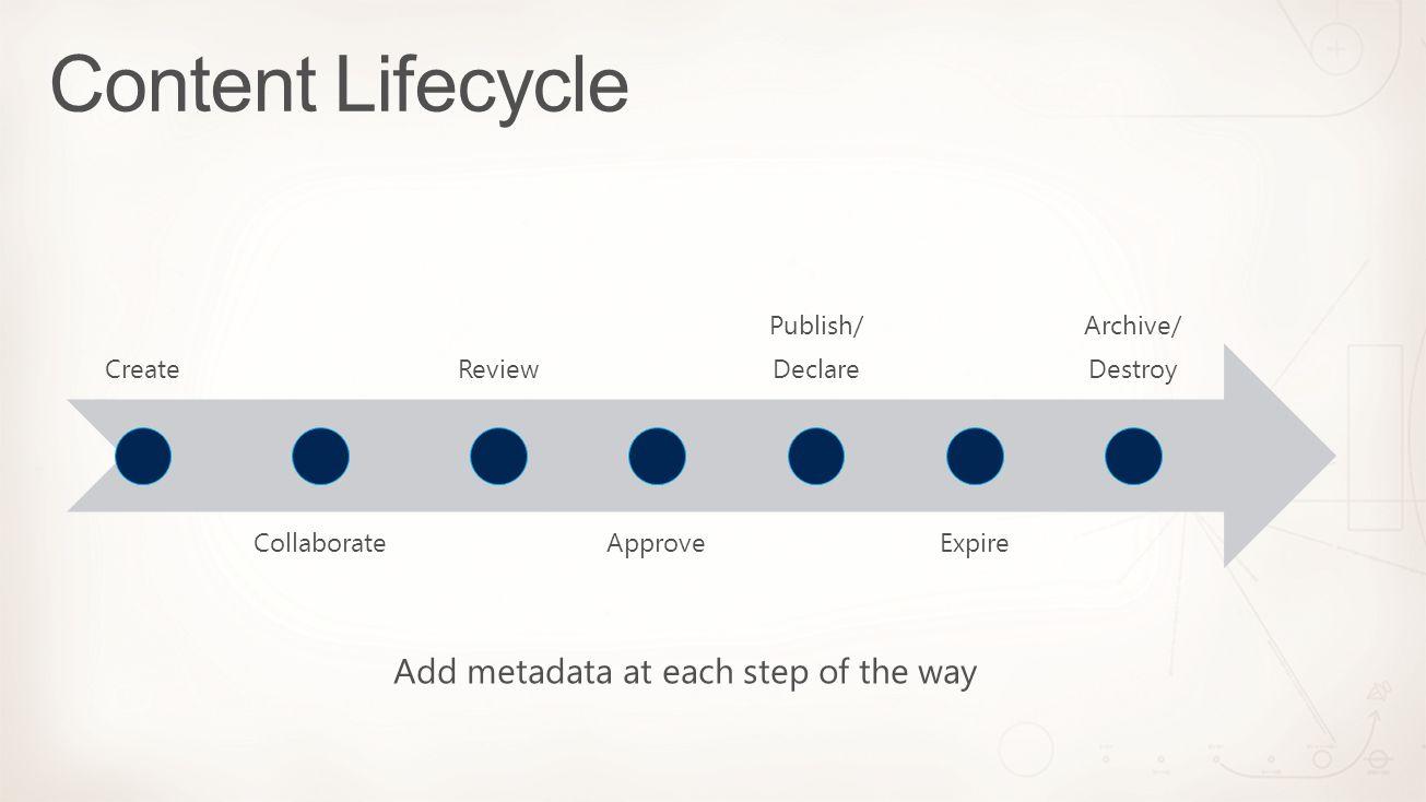 Create Collaborate Review Approve Publish/ Declare Expire Archive/ Destroy