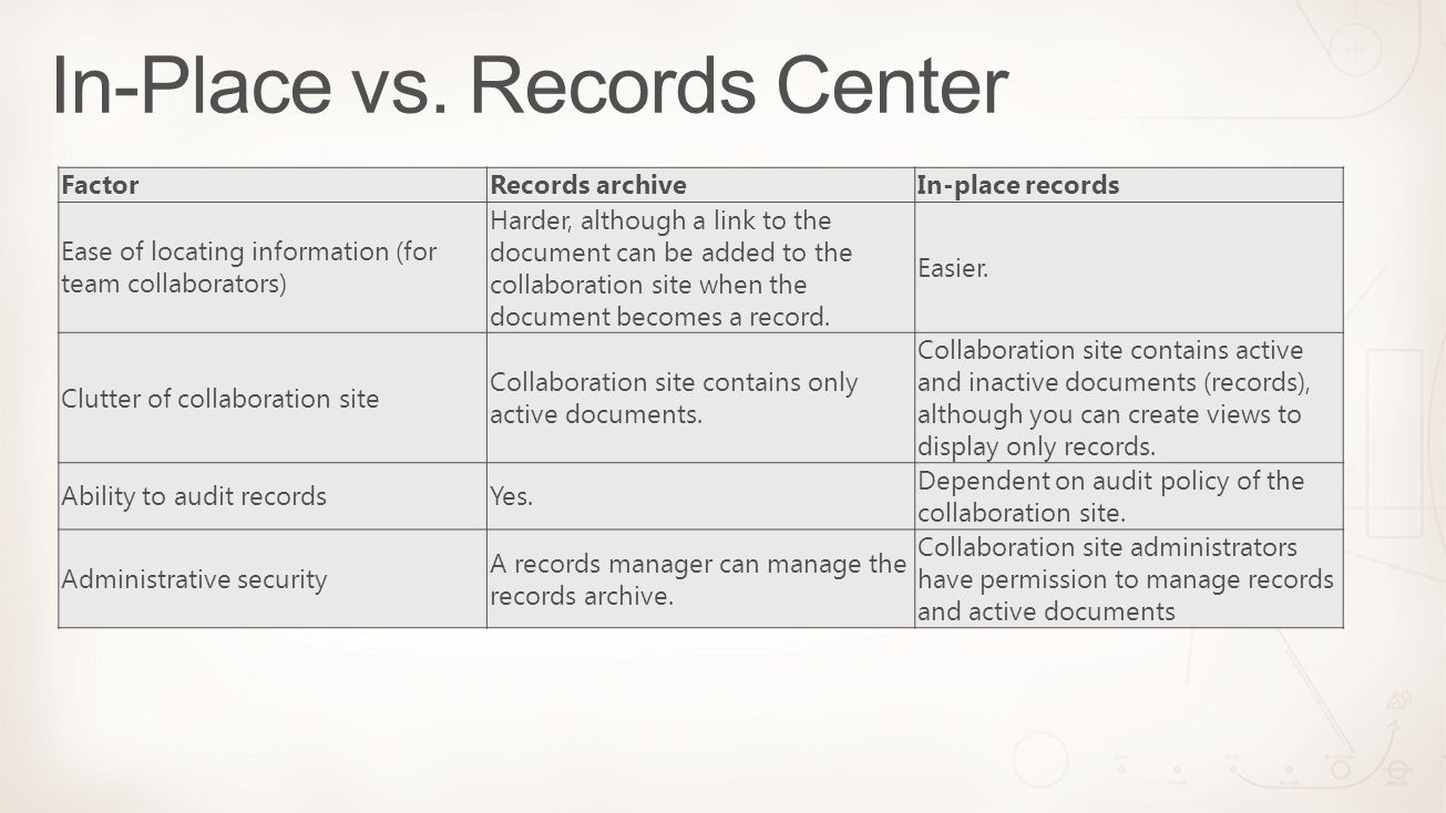 FactorRecords archiveIn-place records Ease of locating information (for team collaborators) Harder, although a link to the document can be added to the collaboration site when the document becomes a record.