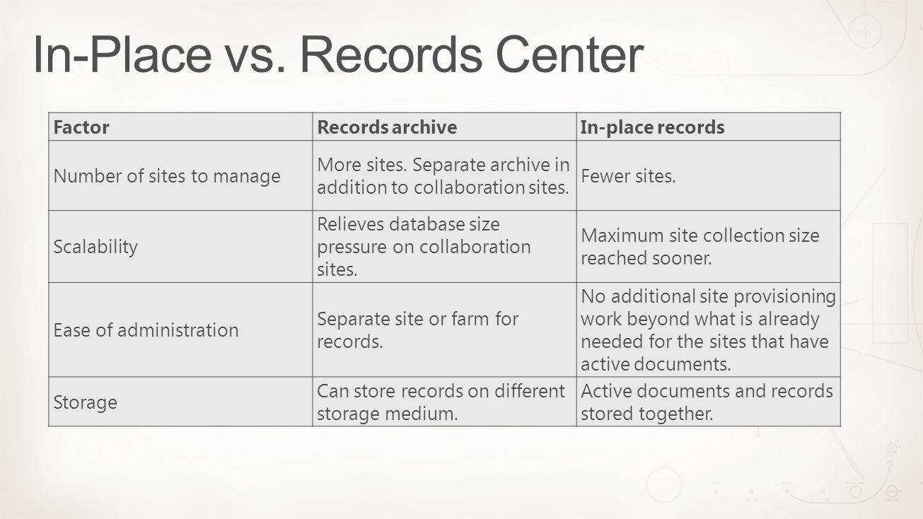FactorRecords archiveIn-place records Number of sites to manage More sites.