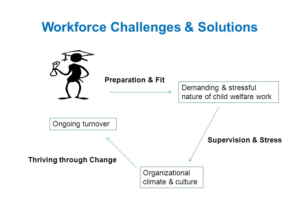 Ongoing turnover Organizational climate & culture Demanding & stressful nature of child welfare work Workforce Challenges & Solutions Supervision & Stress Preparation & Fit Thriving through Change