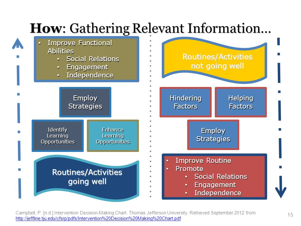 How: Gathering Relevant Information… 15 Routines/Activities not going well HinderingFactors Improve Routine Improve Routine Promote Promote Social Rel
