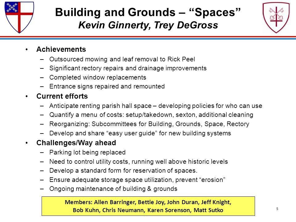 "Building and Grounds – ""Spaces"" Kevin Ginnerty, Trey DeGross Achievements –Outsourced mowing and leaf removal to Rick Peel –Significant rectory repair"
