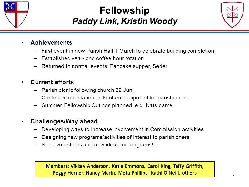Fellowship Paddy Link, Kristin Woody Achievements –First event in new Parish Hall 1 March to celebrate building completion –Established year-long coff