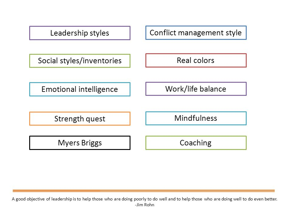 Leadership styles Social styles/inventories Emotional intelligence Strength quest Myers Briggs Conflict management style Real colors Work/life balance Mindfulness Coaching A good objective of leadership is to help those who are doing poorly to do well and to help those who are doing well to do even better.