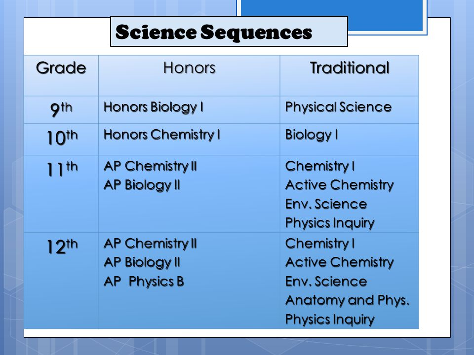 GradeHonorsTraditional 9 th Honors Biology I Physical Science 10 th Honors Chemistry I Biology I 11 th AP Chemistry II AP Biology II Chemistry I Activ