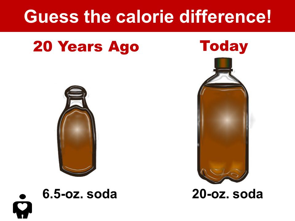 Guess the calorie difference! 20 Years Ago 6.5-oz. soda Today 20-oz. soda
