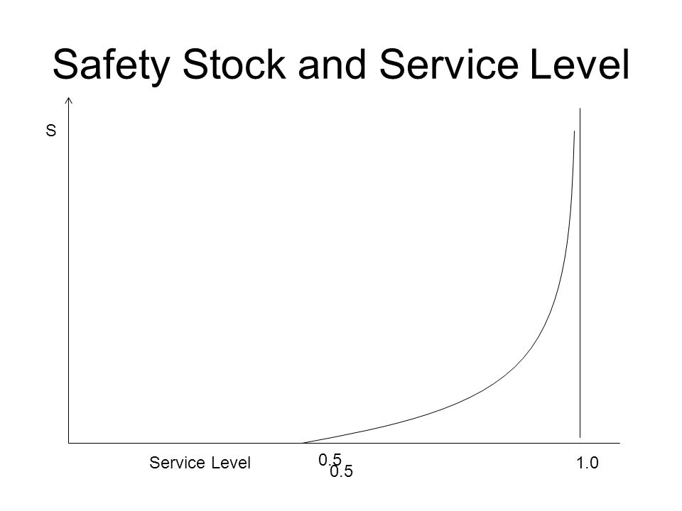 Safety Stock and Service Level Service Level 0.5 1.0 S