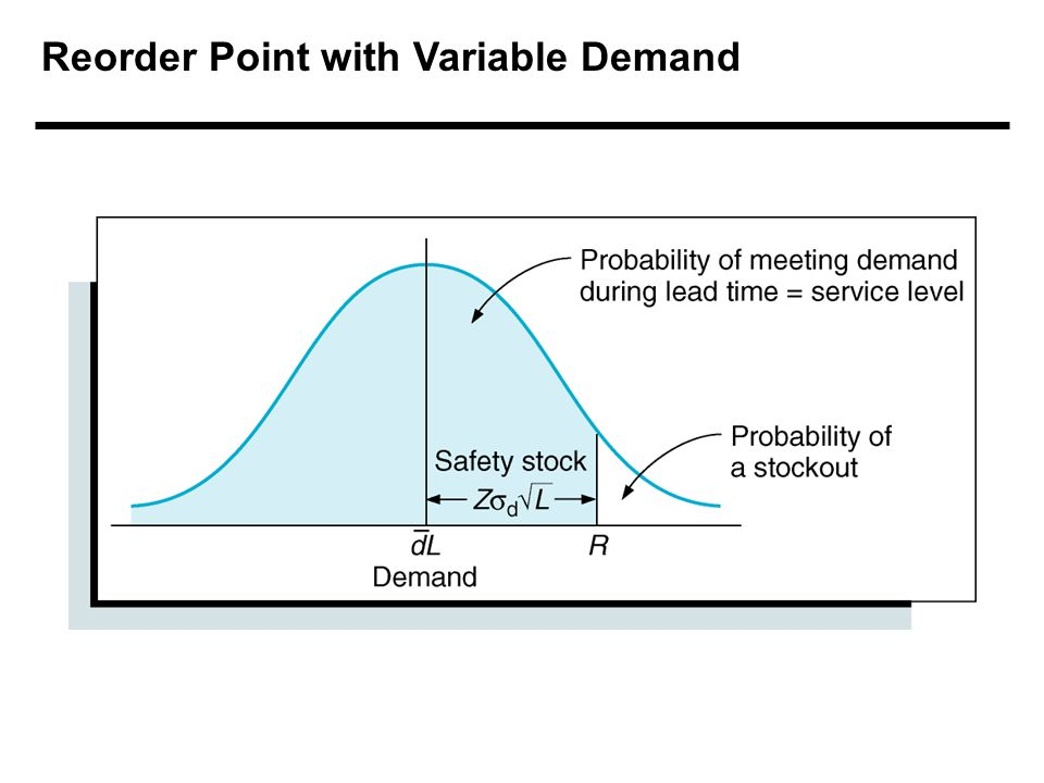 Reorder Point with Variable Demand