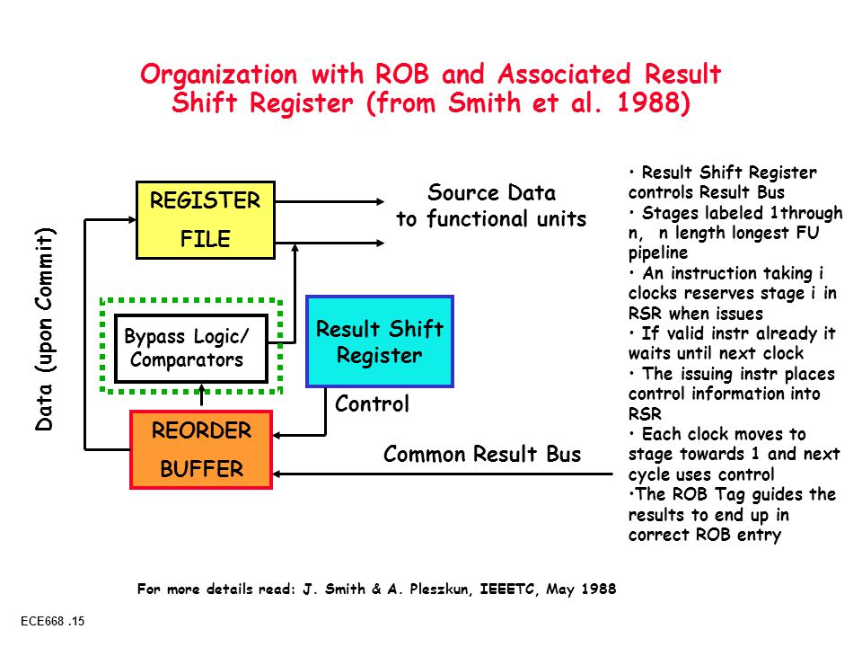 Copyright 2001 UCB & Morgan Kaufmann ECE668.15 Adapted from Patterson, Katz and Kubiatowicz © UCB Organization with ROB and Associated Result Shift Register (from Smith et al.