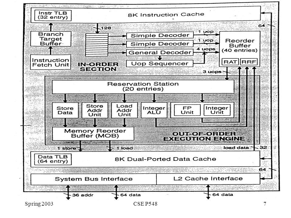 Spring 2003CSE P5487
