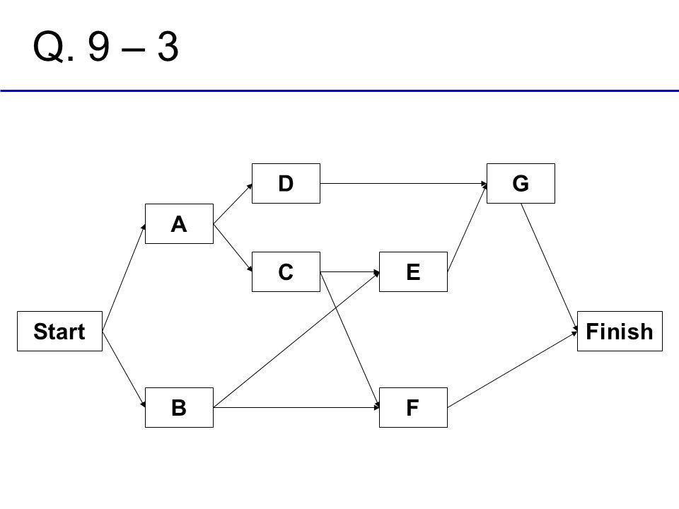 Start B C A E D F G Finish Q. 9 – 3