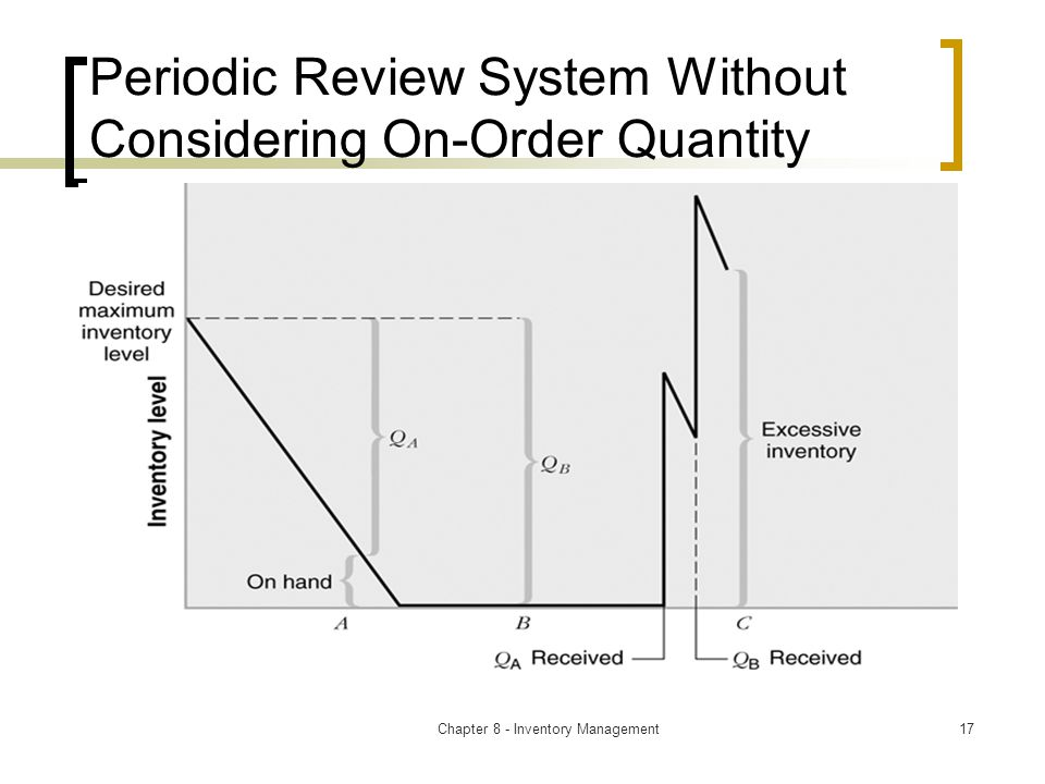 Chapter 8 - Inventory Management17 Periodic Review System Without Considering On-Order Quantity
