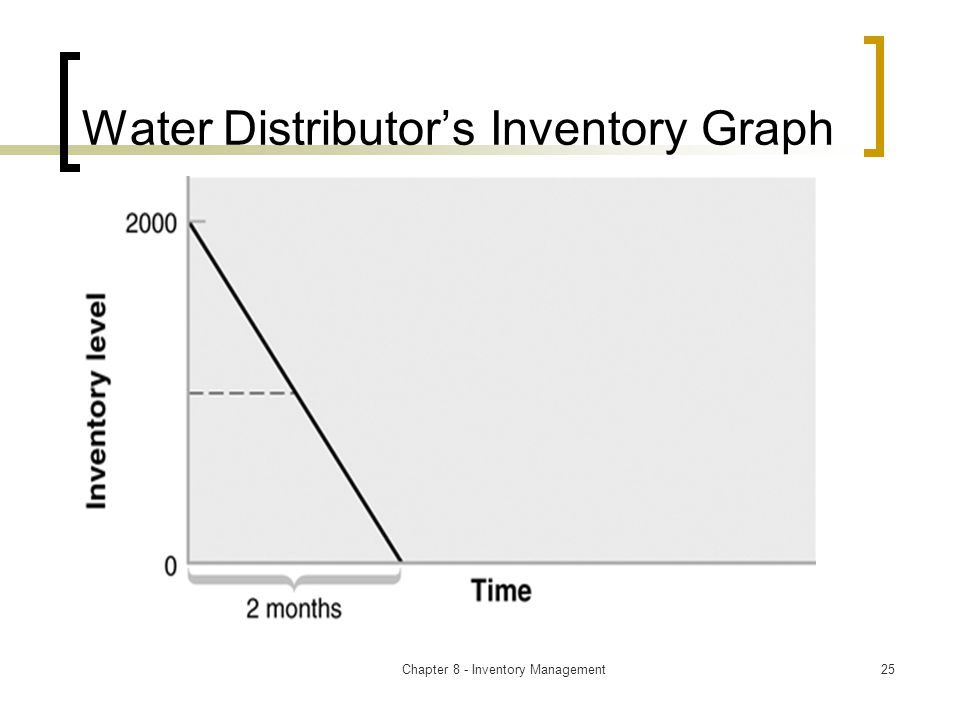 Chapter 8 - Inventory Management25 Water Distributor's Inventory Graph