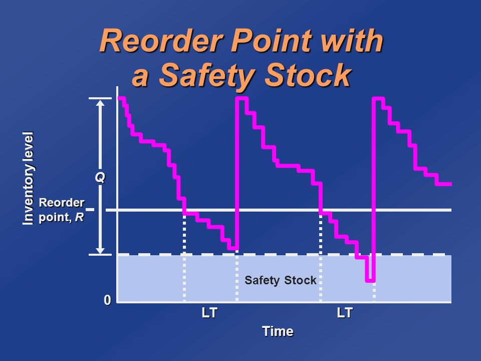 Reorder Point with a Safety Stock Reorder point, R Q LT Time LT Inventory level 0 Safety Stock
