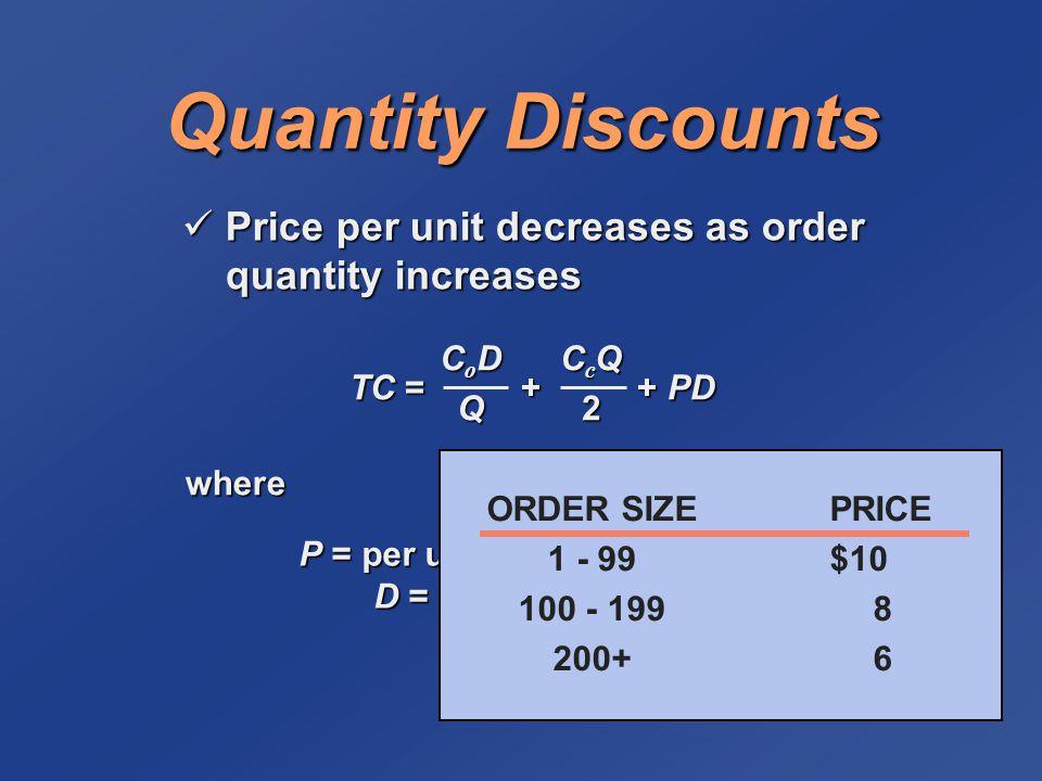 Quantity Discounts Price per unit decreases as order quantity increases Price per unit decreases as order quantity increases TC = + + PD CoDCoDQQCoDCoDQQQ CcQCcQ22CcQCcQ222 where P = per unit price of the item D = annual demand ORDER SIZEPRICE 1 - 99$10 100 - 1998 200+6