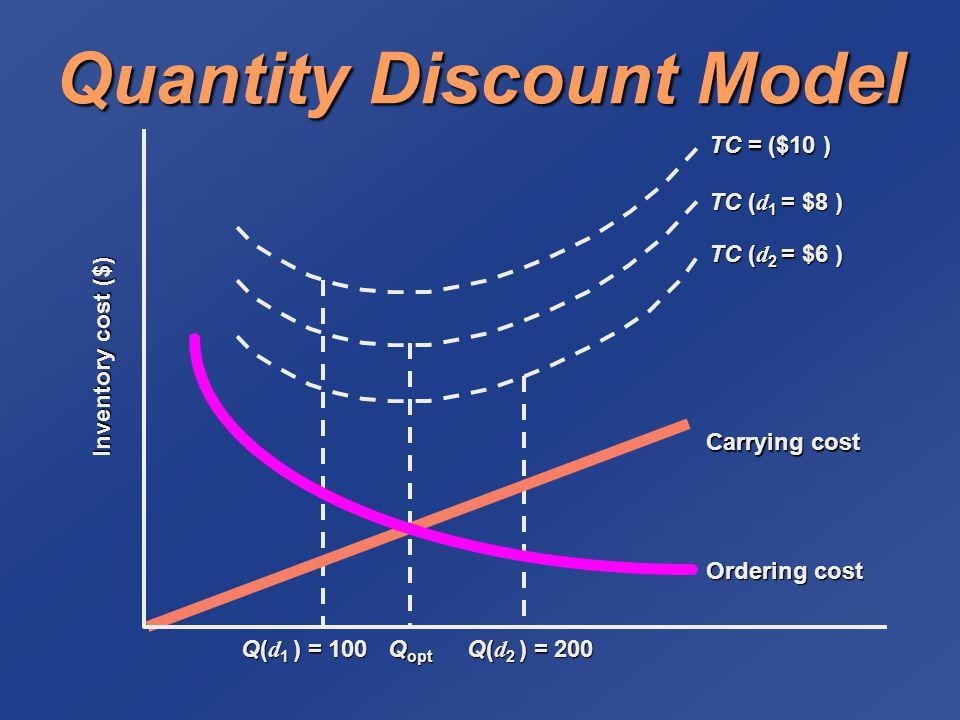 Quantity Discount Model Q opt Carrying cost Ordering cost Inventory cost ($) Q( d 1 ) = 100 Q( d 2 ) = 200 TC ( d 2 = $6 ) TC ( d 1 = $8 ) TC = ($10 )