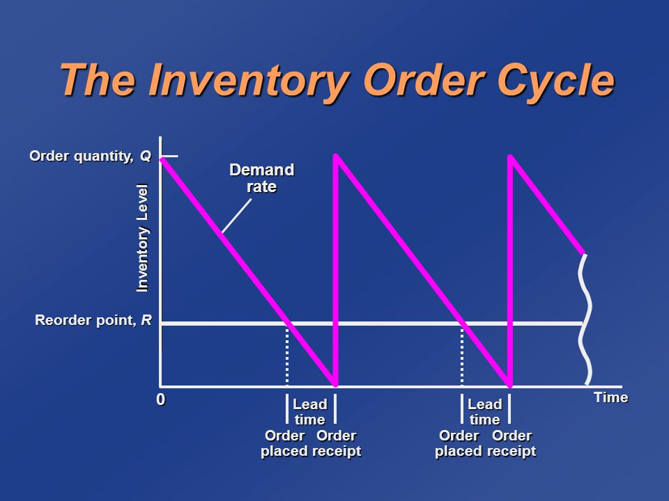 The Inventory Order Cycle Demand rate Time Lead time Order placed Order receipt Inventory Level Reorder point, R Order quantity, Q 0