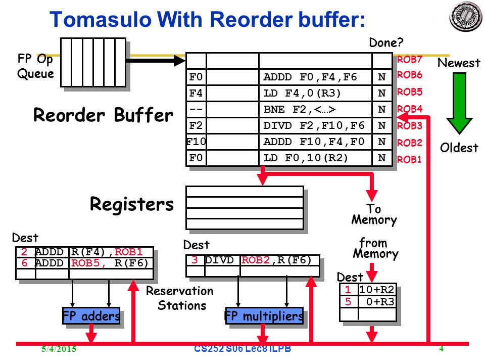 5/4/2015 CS252 S06 Lec8 ILPB 4 3 DIVD ROB2,R(F6) 2 ADDD R(F4),ROB1 6 ADDD ROB5, R(F6) Tomasulo With Reorder buffer: To Memory FP adders FP multipliers