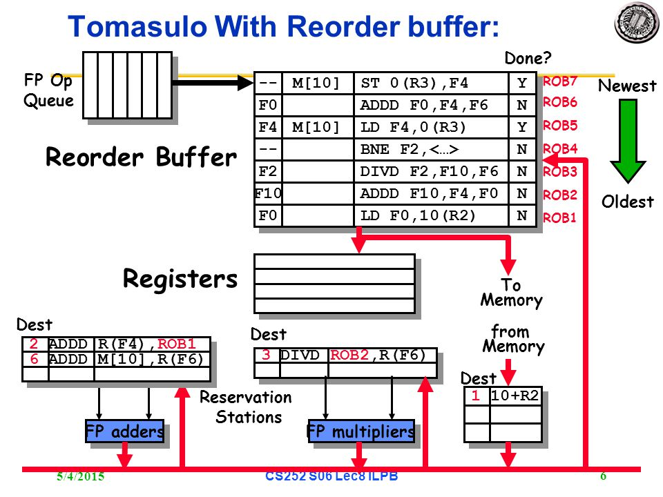5/4/2015 CS252 S06 Lec8 ILPB 6 3 DIVD ROB2,R(F6) Tomasulo With Reorder buffer: To Memory FP adders FP multipliers Reservation Stations FP Op Queue ROB