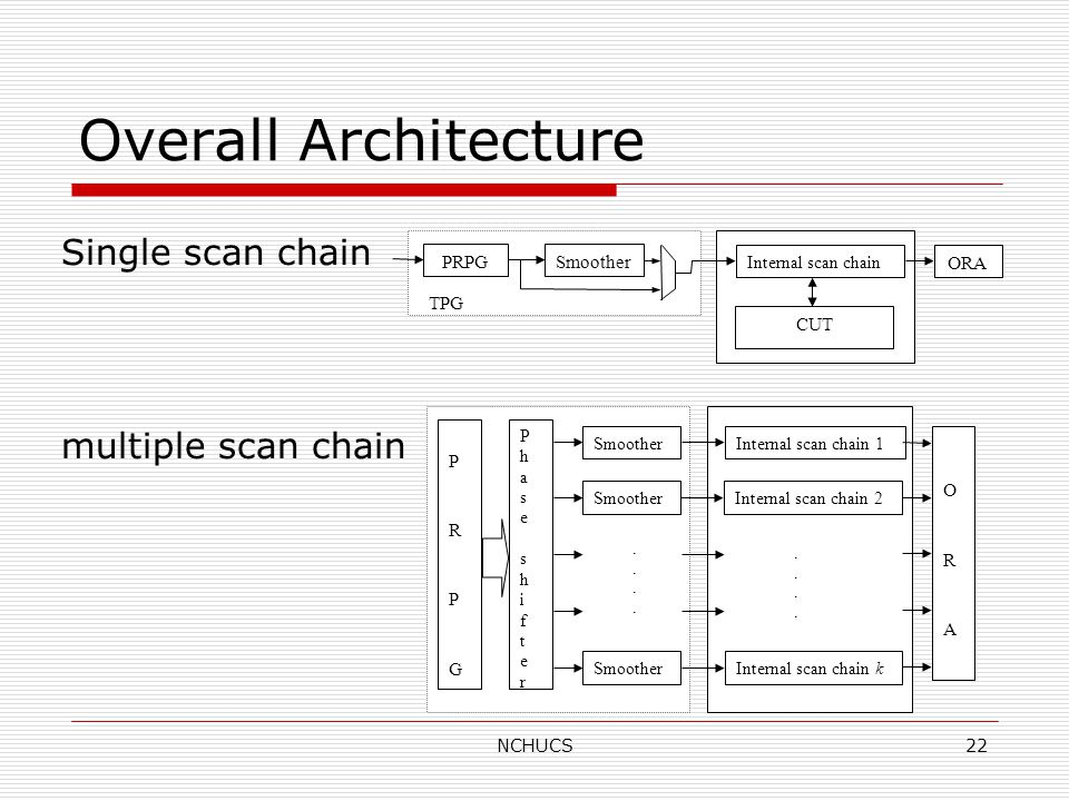 NCHUCS22 Overall Architecture Internal scan chain CUT ORA PRPGSmoother TPG Internal scan chain 1 Internal scan chain 2 Internal scan chain k........