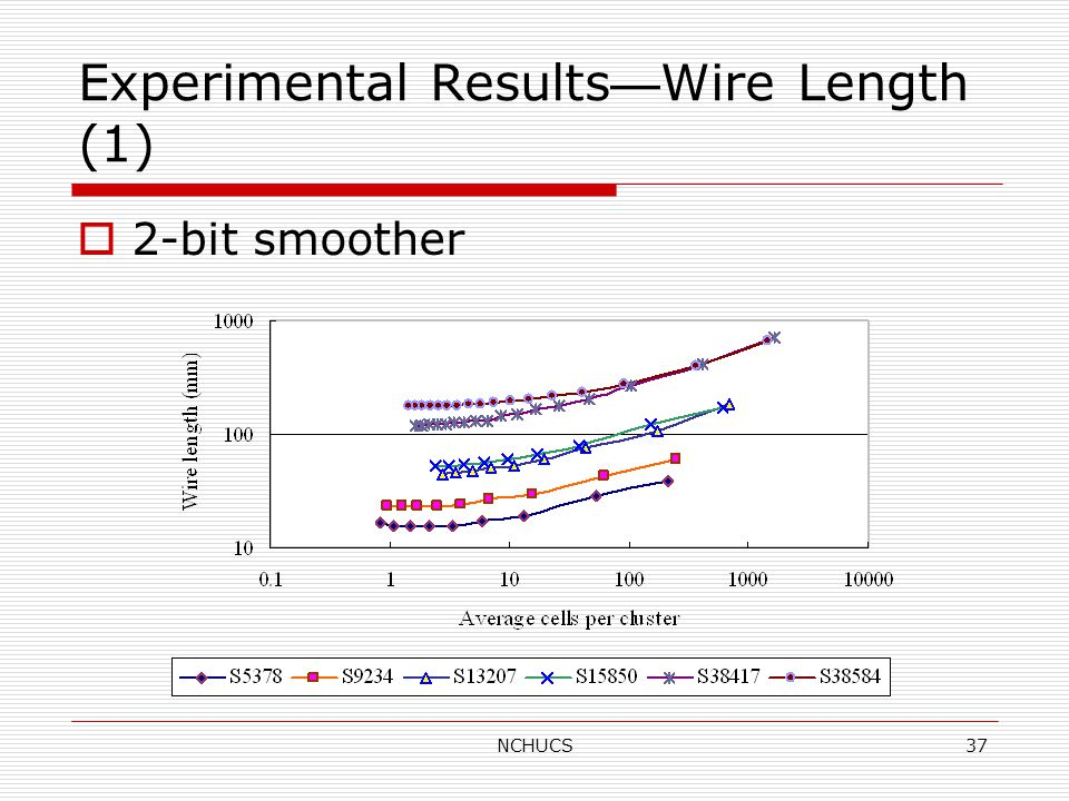 NCHUCS37 Experimental Results — Wire Length (1)  2-bit smoother