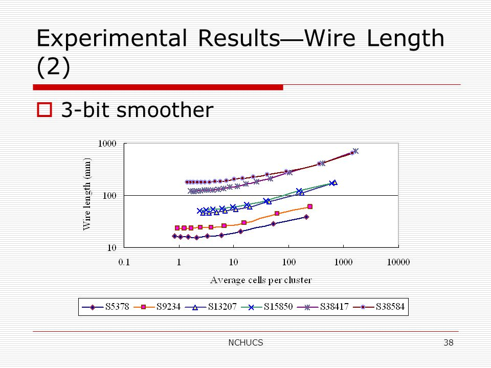 NCHUCS38 Experimental Results — Wire Length (2)  3-bit smoother