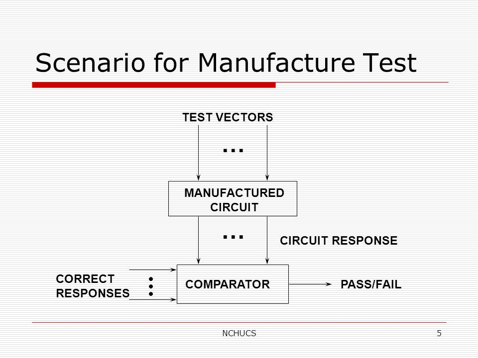 NCHUCS5 Scenario for Manufacture Test TEST VECTORS MANUFACTURED CIRCUIT COMPARATOR CIRCUIT RESPONSE PASS/FAIL CORRECT RESPONSES … …