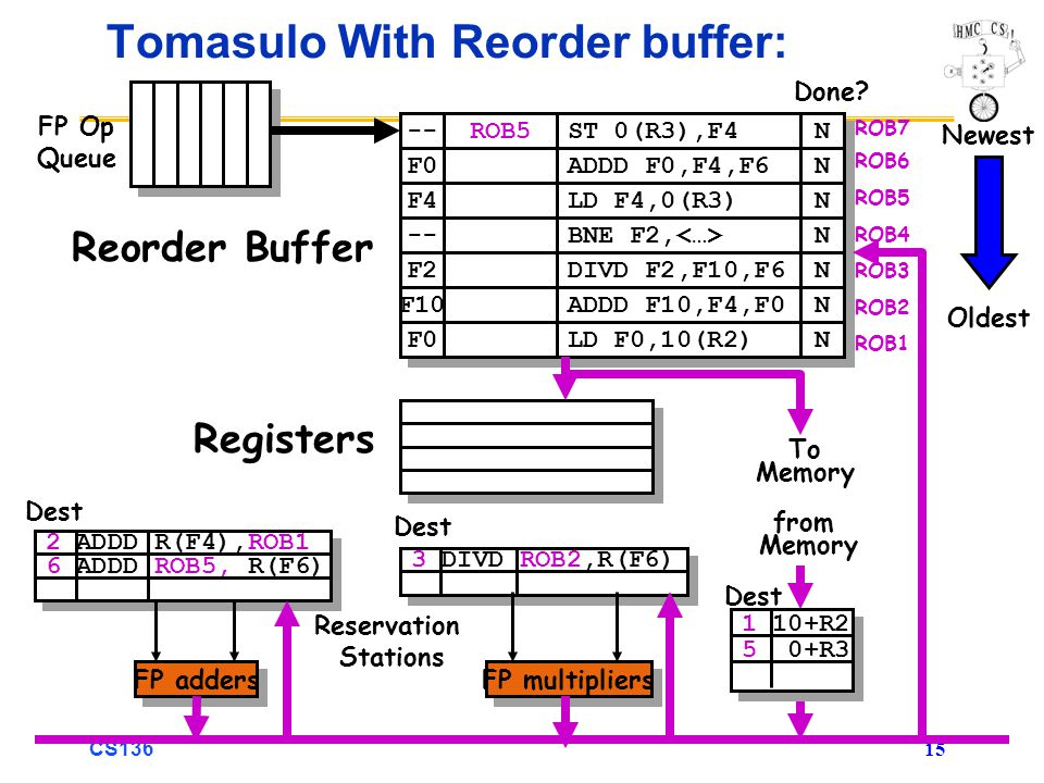 CS136 15 3 DIVD ROB2,R(F6) 2 ADDD R(F4),ROB1 6 ADDD ROB5, R(F6) Tomasulo With Reorder buffer: To Memory FP adders FP multipliers Reservation Stations FP Op Queue ROB7 ROB6 ROB5 ROB4 ROB3 ROB2 ROB1 -- F0 ROB5 ST 0(R3),F4 ADDD F0,F4,F6 N N N N F4 LD F4,0(R3) N N -- BNE F2, N N F2 F10 F0 DIVD F2,F10,F6 ADDD F10,F4,F0 LD F0,10(R2) N N N N N N Done.
