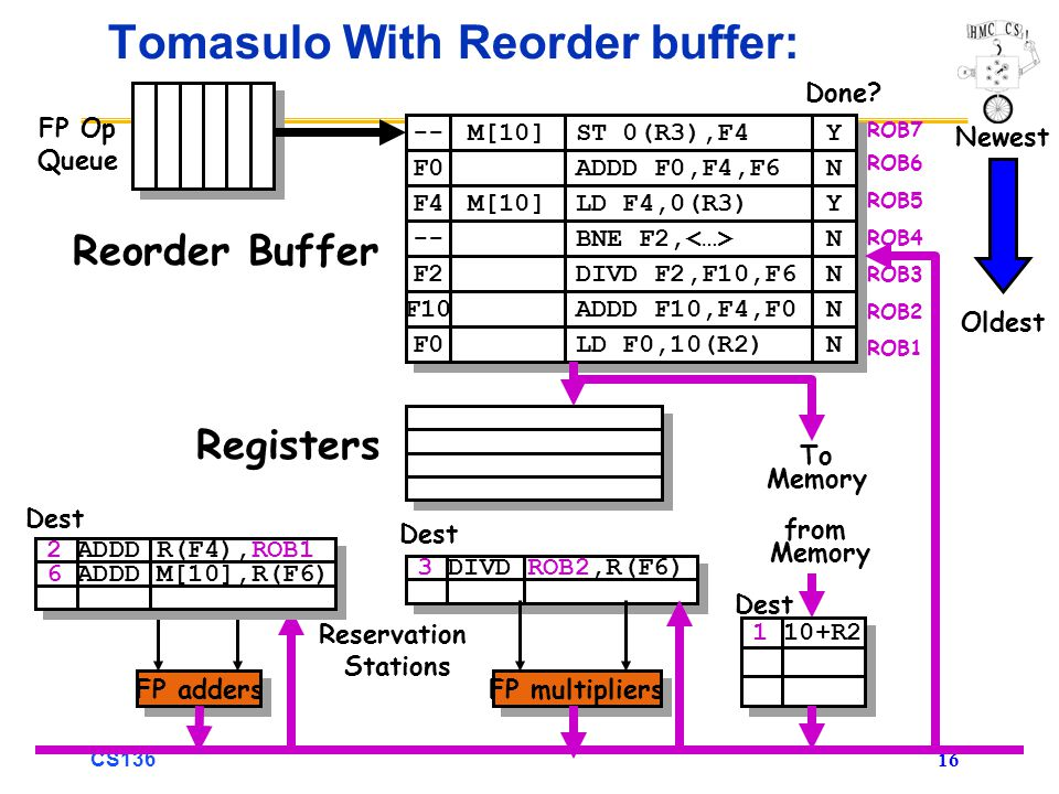 CS136 16 3 DIVD ROB2,R(F6) Tomasulo With Reorder buffer: To Memory FP adders FP multipliers Reservation Stations FP Op Queue ROB7 ROB6 ROB5 ROB4 ROB3 ROB2 ROB1 -- F0 M[10] ST 0(R3),F4 ADDD F0,F4,F6 Y Y N N F4 M[10] LD F4,0(R3) Y Y -- BNE F2, N N F2 F10 F0 DIVD F2,F10,F6 ADDD F10,F4,F0 LD F0,10(R2) N N N N N N Done.