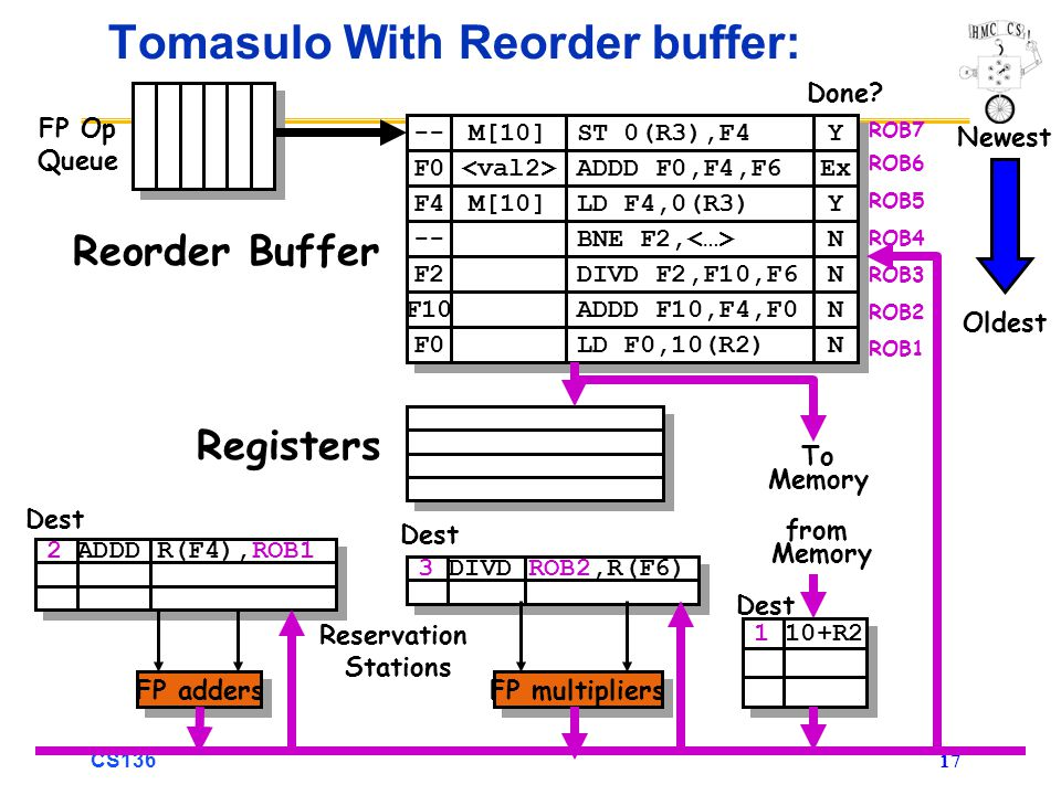 CS136 17 3 DIVD ROB2,R(F6) 2 ADDD R(F4),ROB1 Tomasulo With Reorder buffer: To Memory FP adders FP multipliers Reservation Stations FP Op Queue ROB7 ROB6 ROB5 ROB4 ROB3 ROB2 ROB1 -- F0 M[10] ST 0(R3),F4 ADDD F0,F4,F6 Y Y Ex F4 M[10] LD F4,0(R3) Y Y -- BNE F2, N N F2 F10 F0 DIVD F2,F10,F6 ADDD F10,F4,F0 LD F0,10(R2) N N N N N N Done.