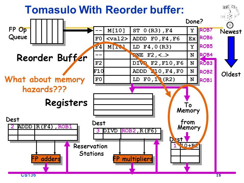 CS136 18 -- F0 M[10] ST 0(R3),F4 ADDD F0,F4,F6 Y Y Ex F4 M[10] LD F4,0(R3) Y Y -- BNE F2, N N 3 DIVD ROB2,R(F6) 2 ADDD R(F4),ROB1 Tomasulo With Reorder buffer: To Memory FP adders FP multipliers Reservation Stations FP Op Queue ROB7 ROB6 ROB5 ROB4 ROB3 ROB2 ROB1 F2 F10 F0 DIVD F2,F10,F6 ADDD F10,F4,F0 LD F0,10(R2) N N N N N N Done.