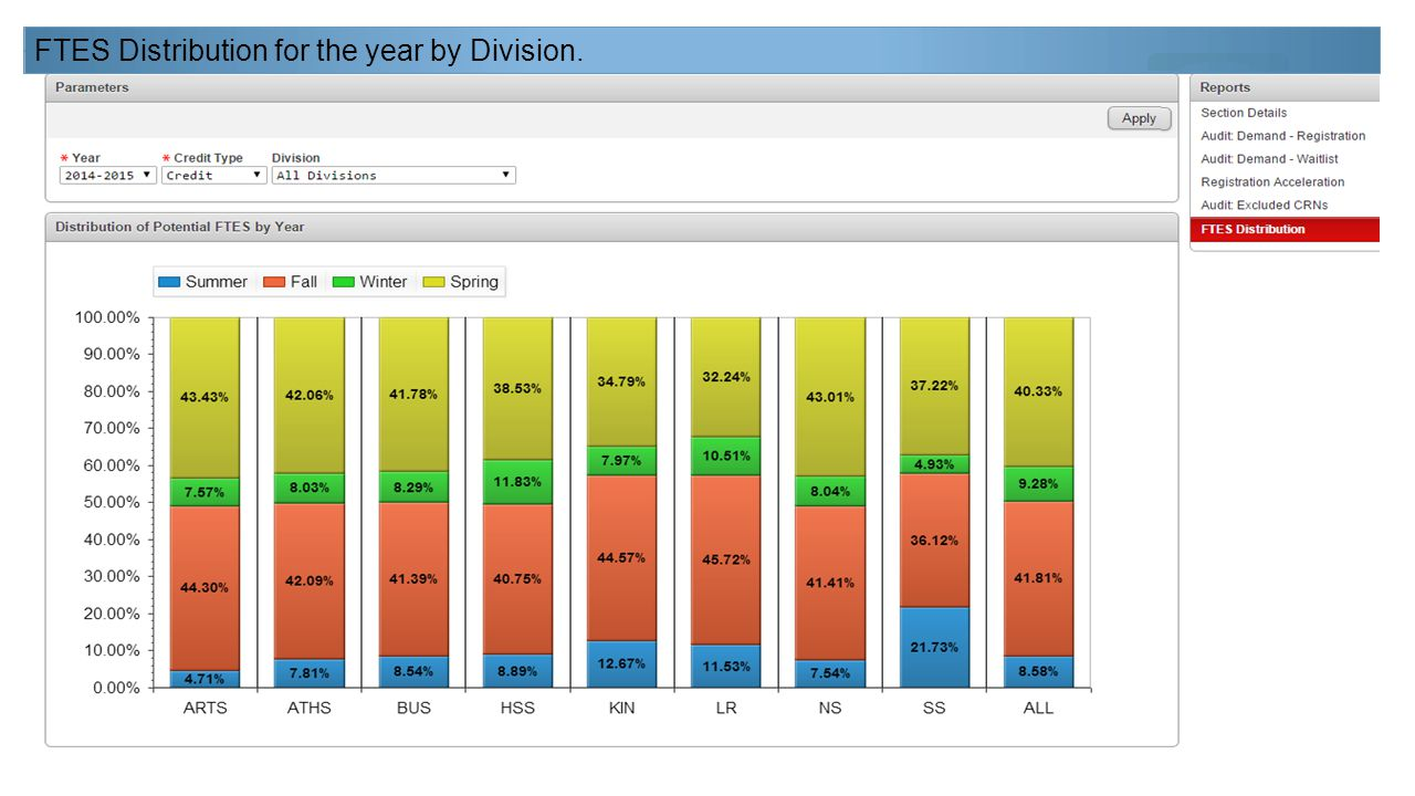 FTES Distribution for the year by Division.