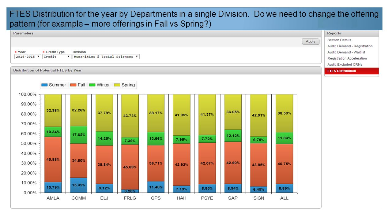 FTES Distribution for the year by Departments in a single Division.