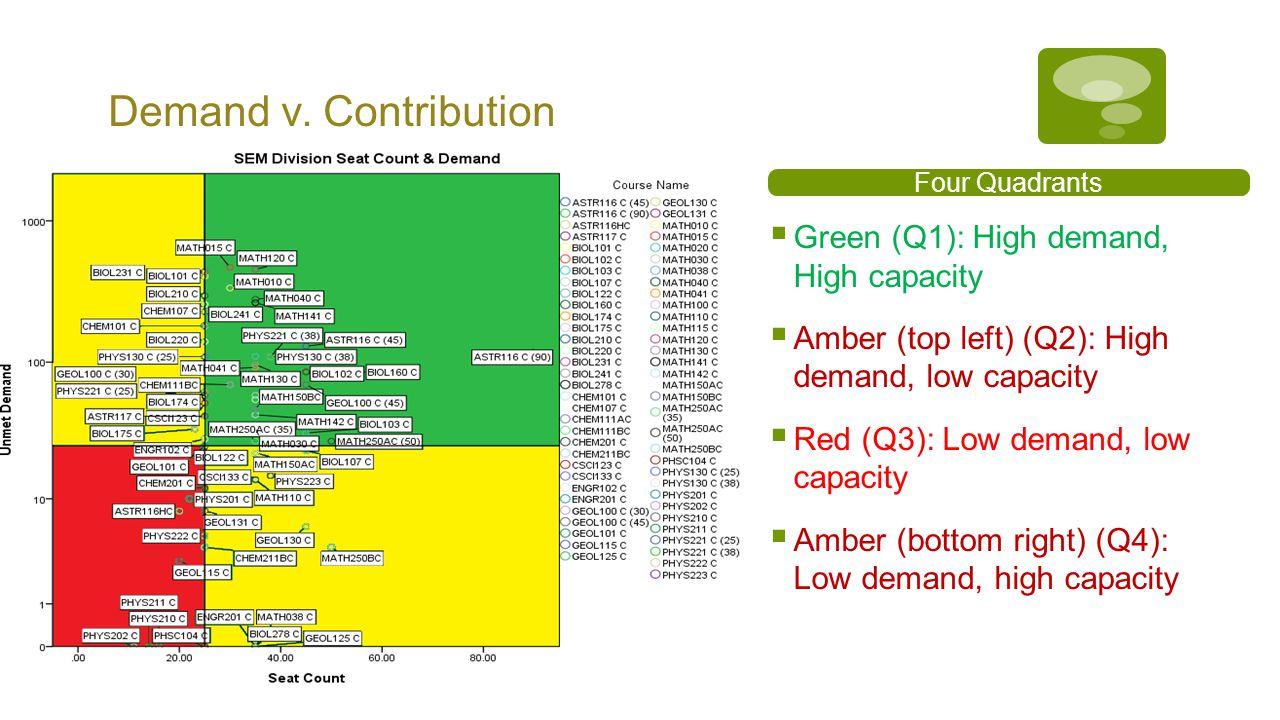Demand v. Contribution Four Quadrants  Green (Q1): High demand, High capacity  Amber (top left) (Q2): High demand, low capacity  Red (Q3): Low dema