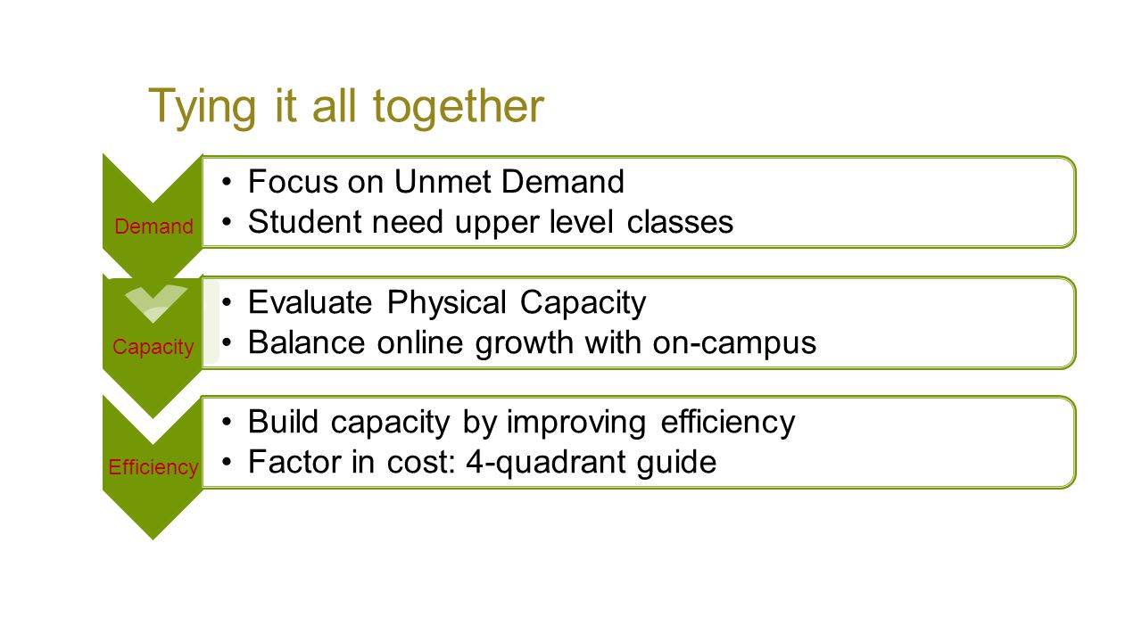 Tying it all together Demand Focus on Unmet Demand Student need upper level classes Capacity Evaluate Physical Capacity Balance online growth with on-campus Efficiency Build capacity by improving efficiency Factor in cost: 4-quadrant guide