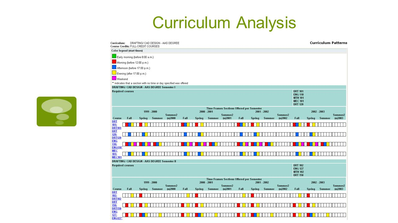 Curriculum Analysis
