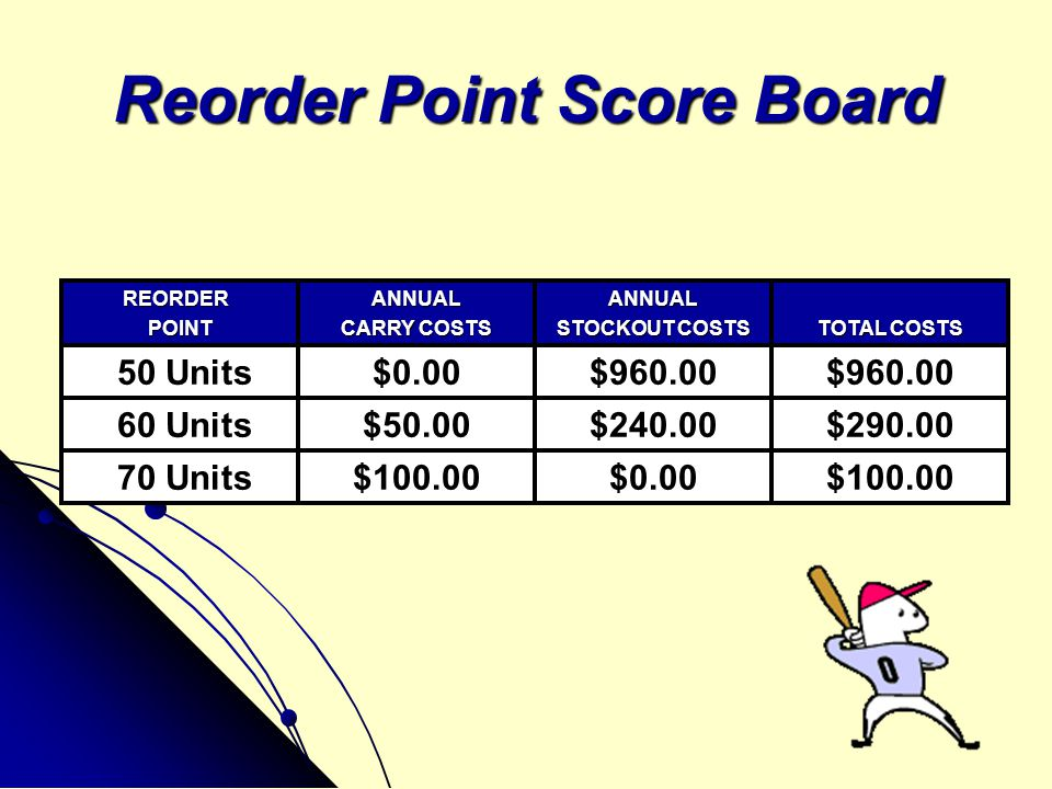 Reorder Point Score Board REORDER REORDERPOINTANNUAL CARRY COSTS ANNUAL STOCKOUT COSTS TOTAL COSTS 50 Units$0.00$960.00 60 Units$50.00$240.00$290.00 7