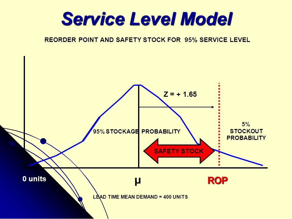 Service Level Model ROP 95% STOCKAGE PROBABILITY 5% STOCKOUT PROBABILITY SAFETY STOCK Z = + 1.65 μ LEAD TIME MEAN DEMAND = 400 UNITS 0 units REORDER P
