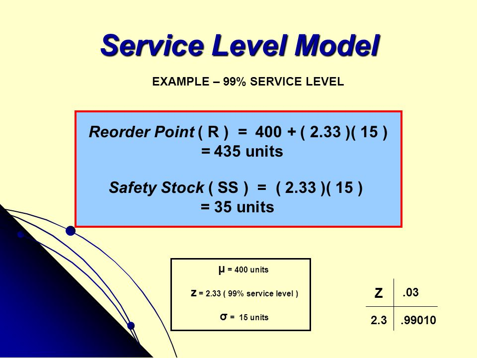 Service Level Model EXAMPLE – 99% SERVICE LEVEL Reorder Point ( R ) = 400 + ( 2.33 )( 15 ) = 435 units Safety Stock ( SS ) = ( 2.33 )( 15 ) = 35 units