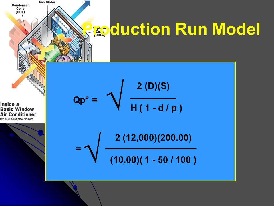 Production Run Model Qp* = √ 2 (D)(S) H ( 1 - d / p ) = √ 2 (12,000)(200.00) (10.00)( 1 - 50 / 100 )