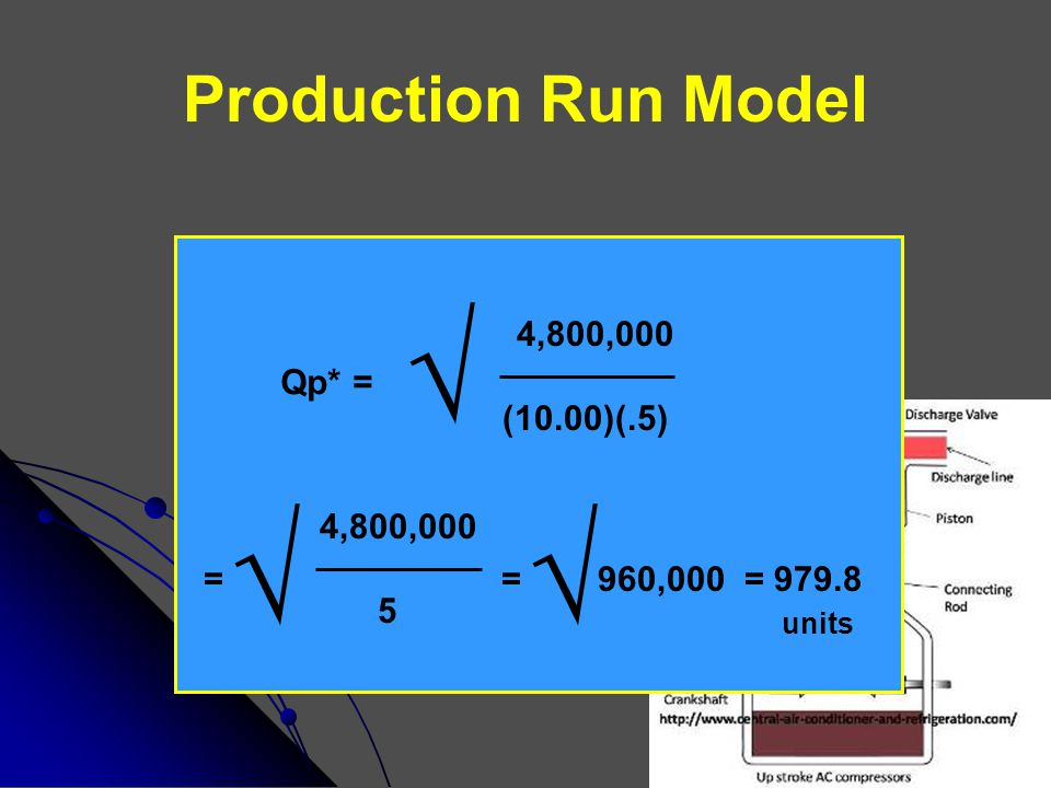 Production Run Model Qp* = √ 4,800,000 (10.00)(.5) = √ 4,800,000 5 = √ 960,000 = 979.8 units