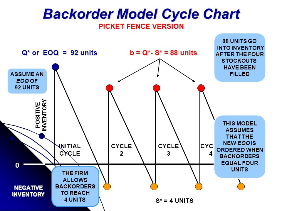 Backorder Model Formula OPTIMAL ORDER QUANTITY IN BACKORDER-TOLERATED SITUATIONS UNIT BACKORDER COST H ANNUAL CARRY COST PER UNIT
