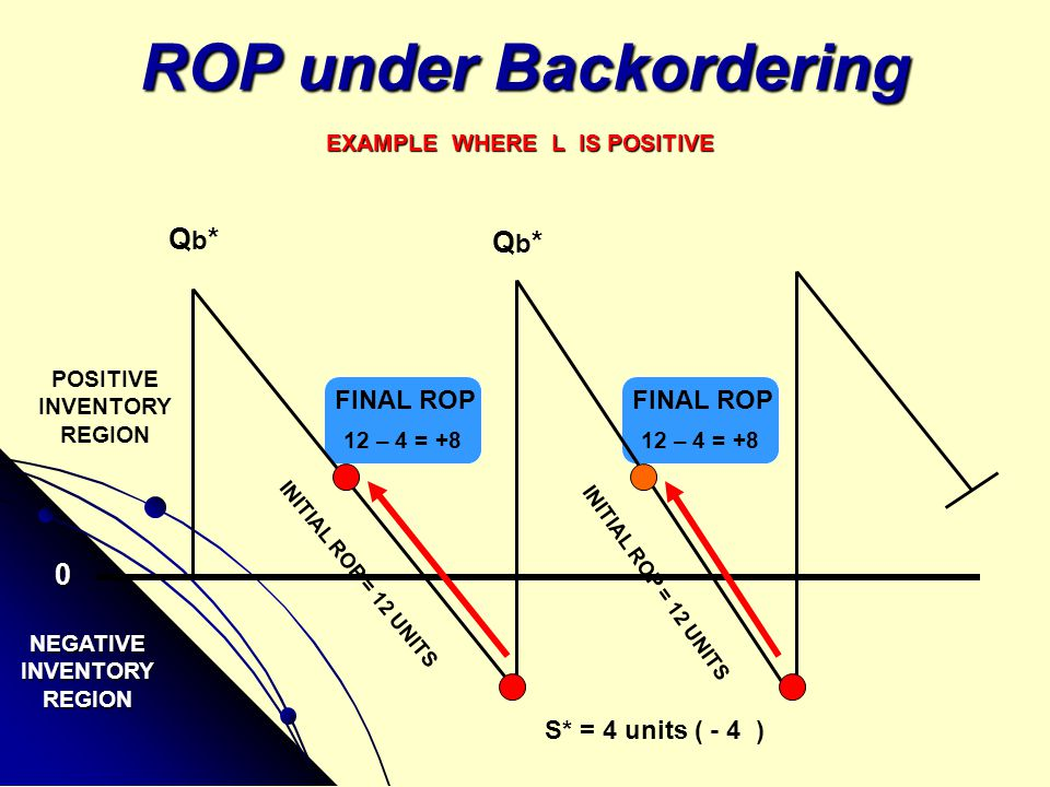 ROP under Backordering EXAMPLE WHERE L IS POSITIVE S* = 4 units ( - 4 ) NEGATIVEINVENTORYREGION POSITIVE INVENTORY REGION Qb*Qb* Qb*Qb* 0 FINAL ROP 12