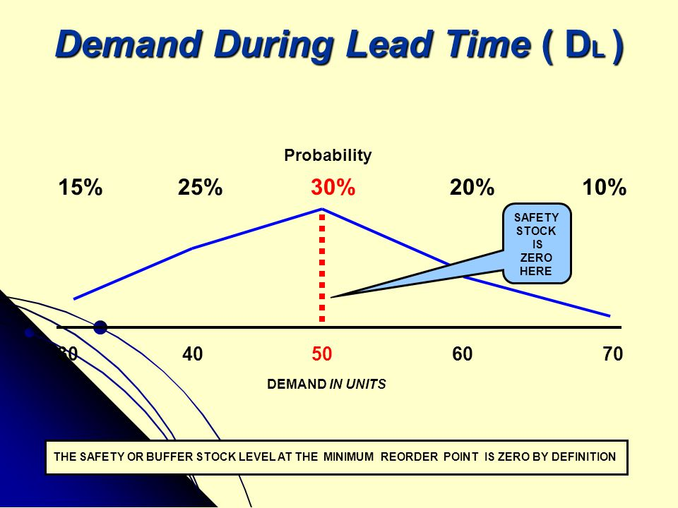Demand During Lead Time ( D L ) 15% 25% 30% 20% 10% 30 40 50 60 70 DEMAND IN UNITS Probability THE SAFETY OR BUFFER STOCK LEVEL AT THE MINIMUM REORDER