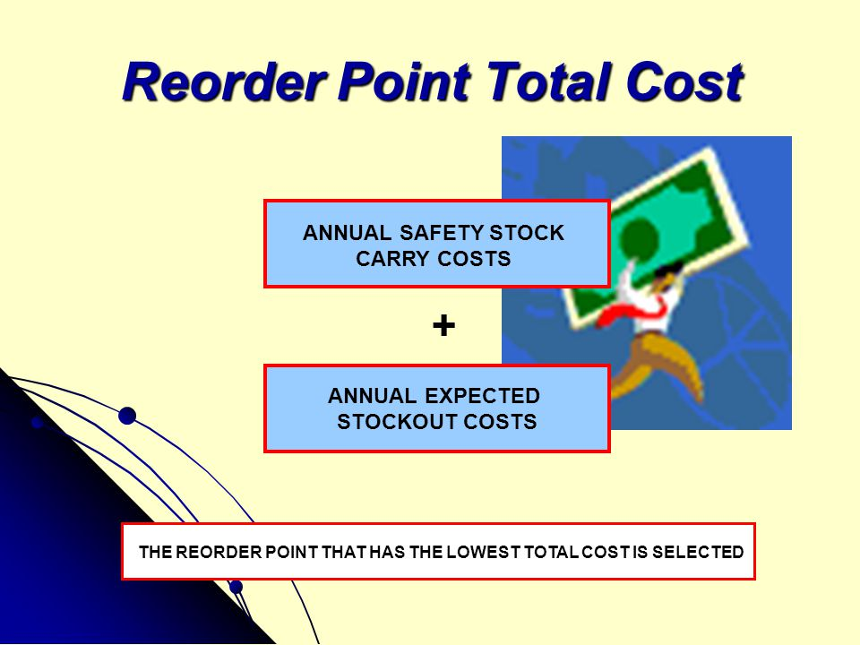 Reorder Point Total Cost ANNUAL SAFETY STOCK CARRY COSTS + ANNUAL EXPECTED STOCKOUT COSTS THE REORDER POINT THAT HAS THE LOWEST TOTAL COST IS SELECTED
