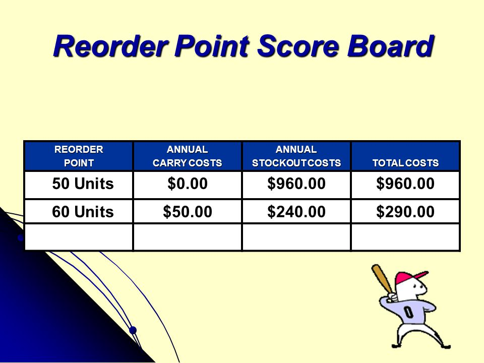 Reorder Point of 70 Units ANNUAL CARRY COSTS '20' Safety Stock x $5.00 per unit = $100.00 per year carry cost ( BUFFER STOCK ) RAISING THE REORDER POINT TO 70 UNITS AUTOMATICALLY CREATES A SAFETY STOCK OF 20 UNITS