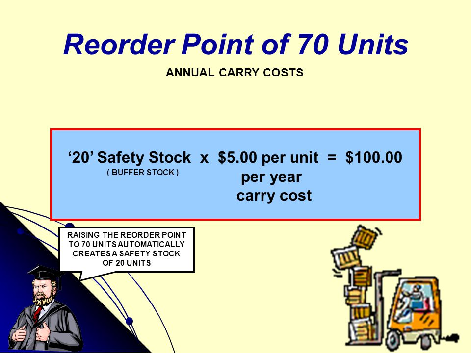 Reorder Point of 70 Units ANNUAL CARRY COSTS '20' Safety Stock x $5.00 per unit = $100.00 per year carry cost ( BUFFER STOCK ) RAISING THE REORDER POI